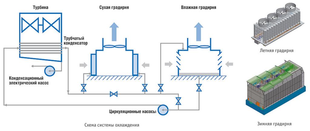 Градирни: схема системы охлаждения