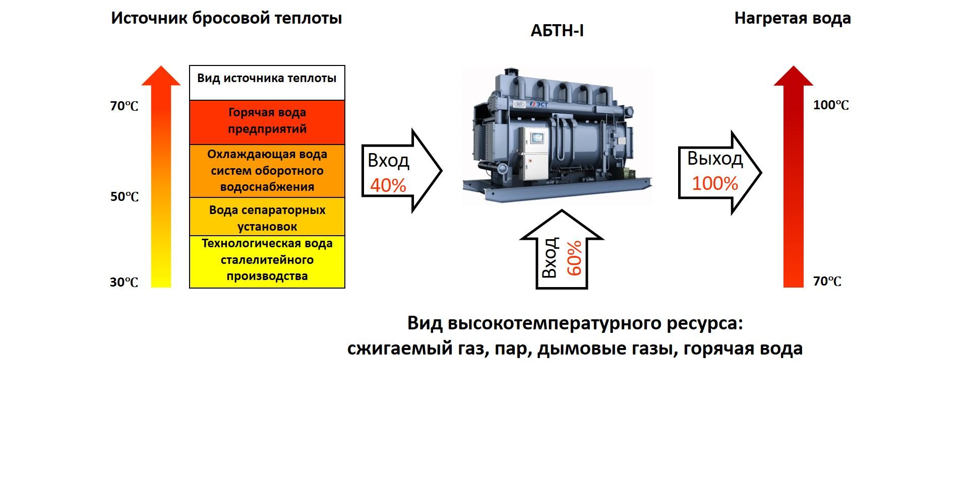 АБТН1_применение