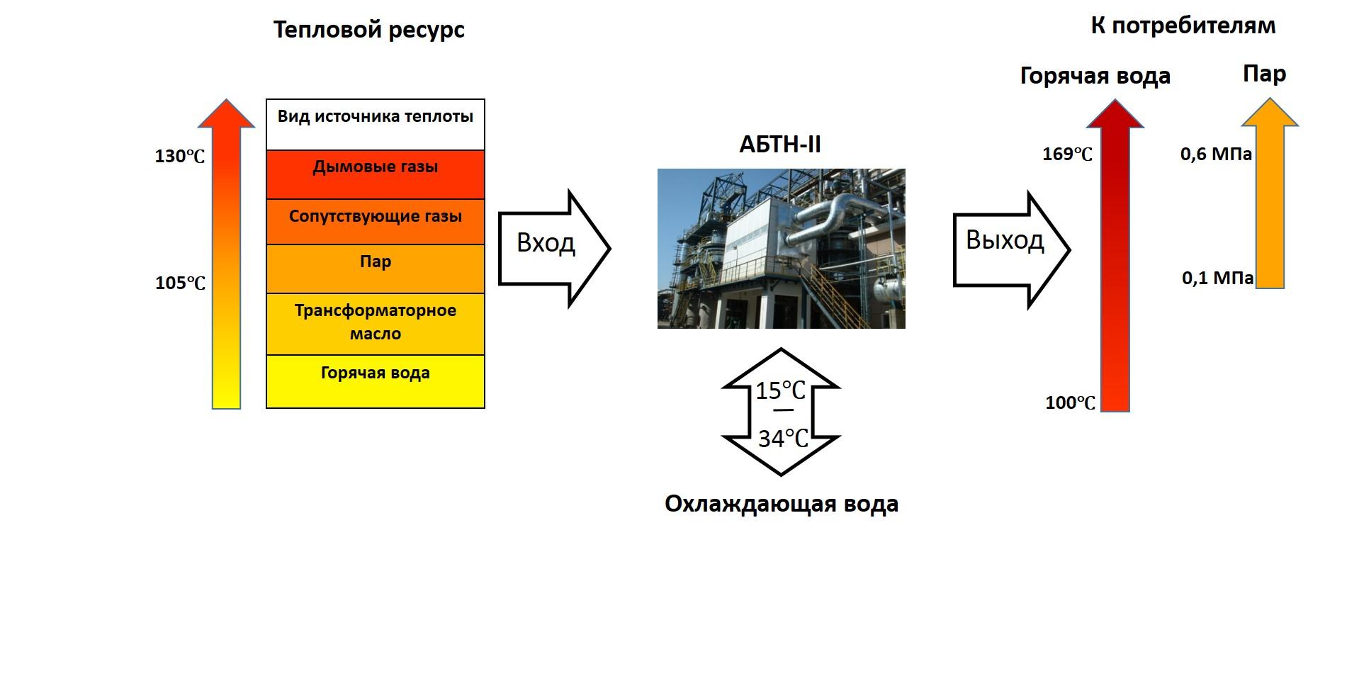 АБТН2_применение