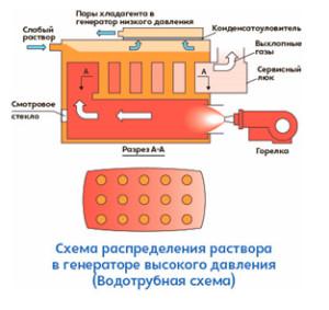 водотрубная схема фото